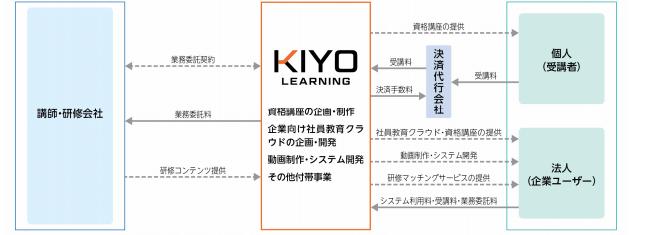 KIYOラーニングのビジネスモデル