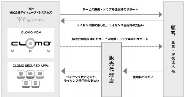 アイキューブドシステムズのビジネスモデル