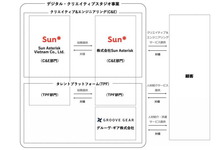 Sun Asteriskのビジネスモデル