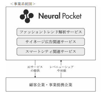 ニューラルポケットのビジネスモデル