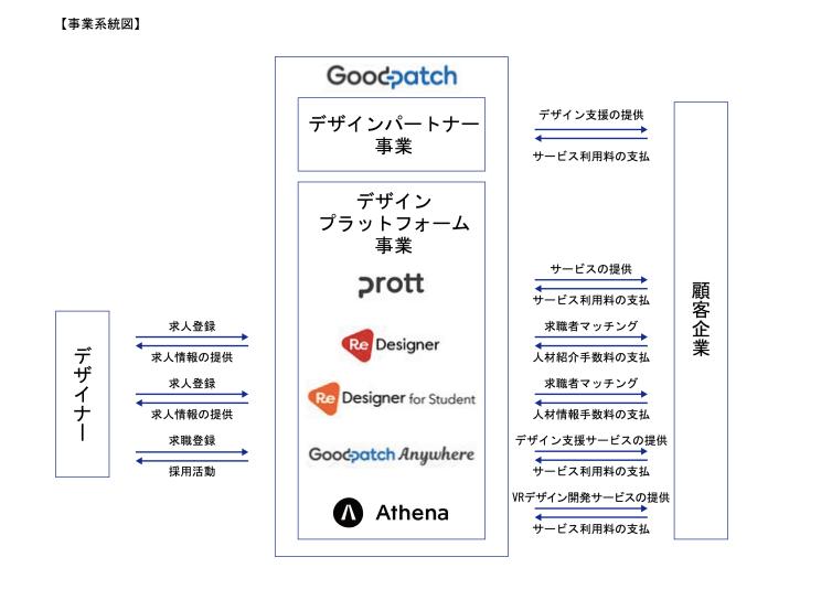 グッドパッチのビジネスモデル