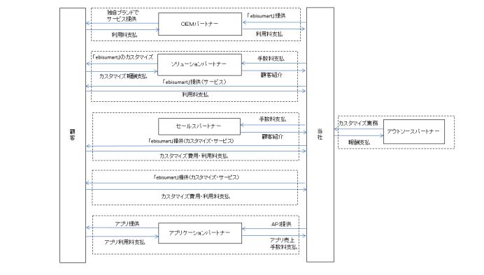 インターファクトリーのビジネスモデル