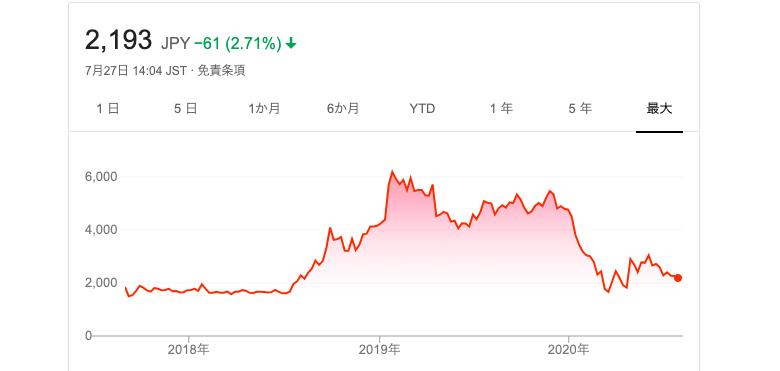 UUUM株価