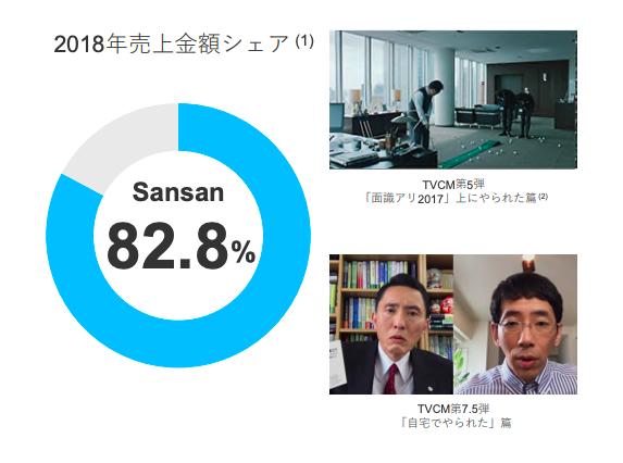 Sansanの市場シェア