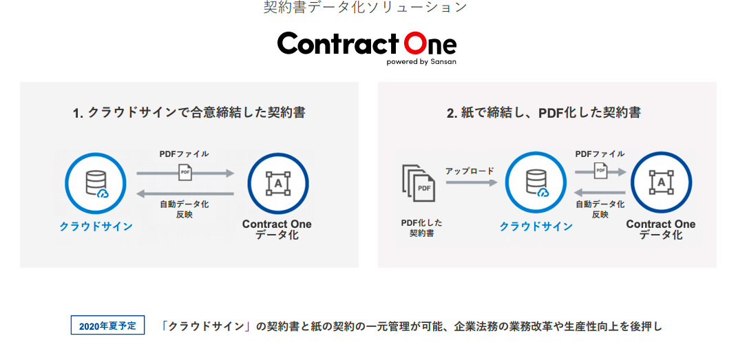 contract one