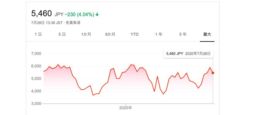 Sansan 株価
