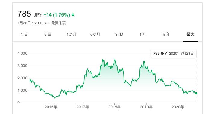 グノシーの株価
