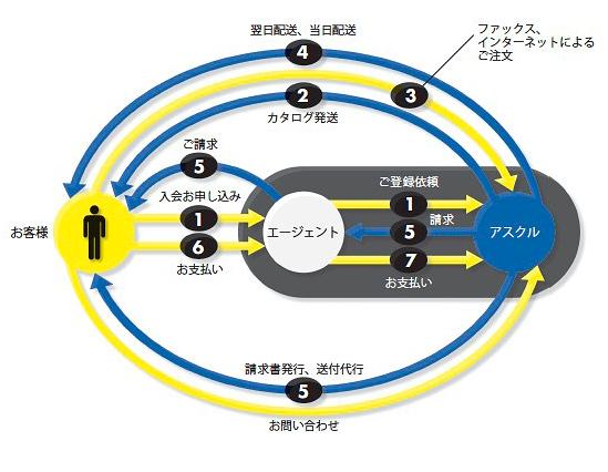 アスクルの流通モデル