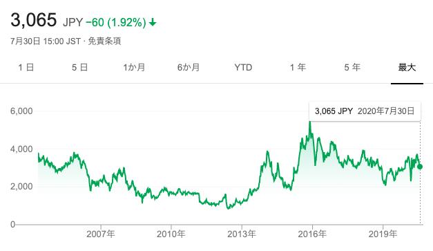 アスクルの株価