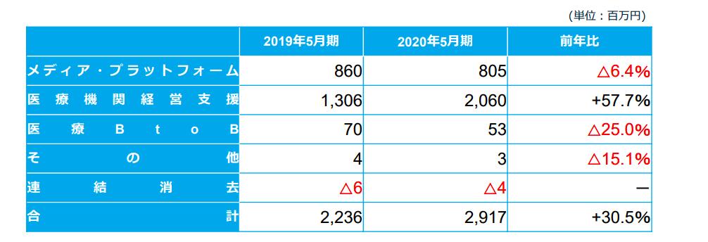 セグメント別売上昨年度比較