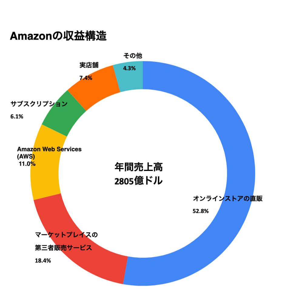 Amazonの収益構造
