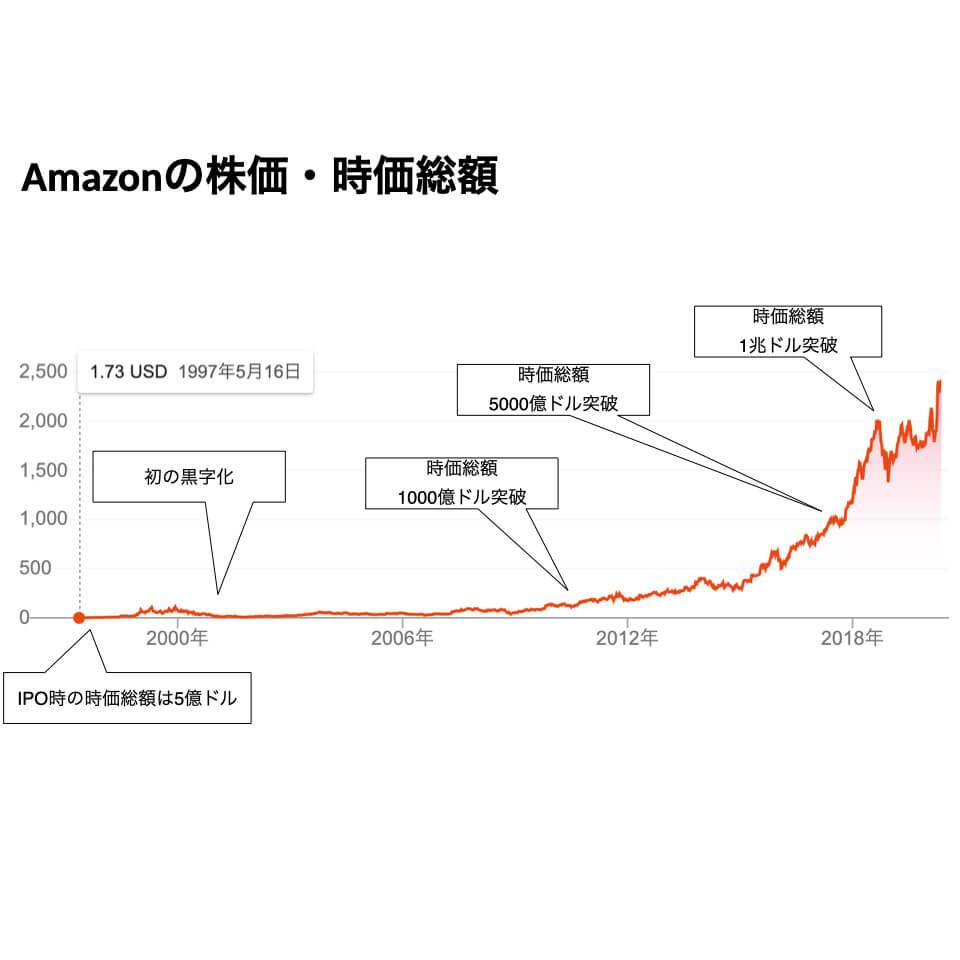Amazonの株価・時価総額