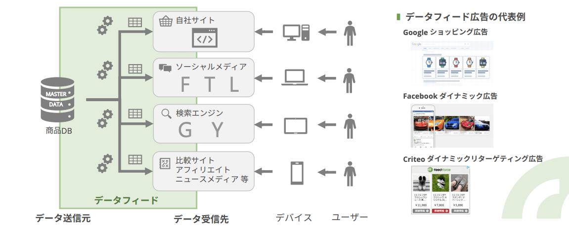 データフィード広告