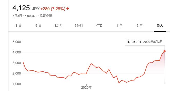 フィードフォース株価