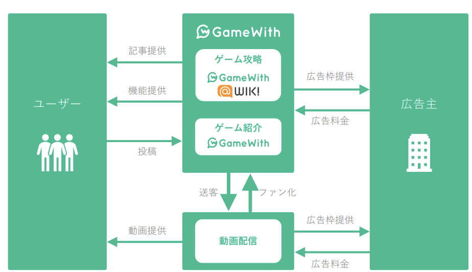 gamewith ビジネスモデル