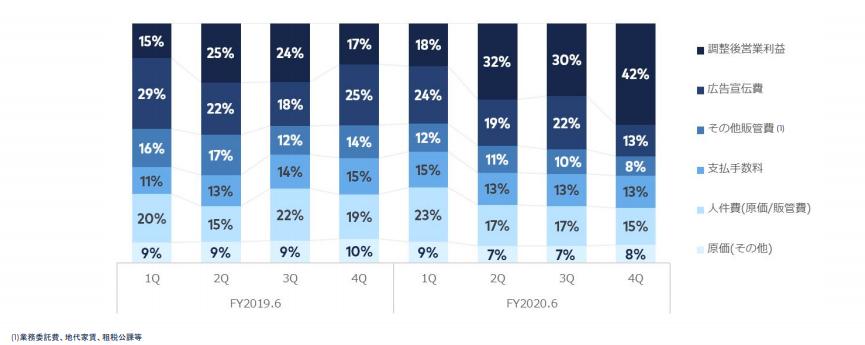 コスト対営業利益のグラフ