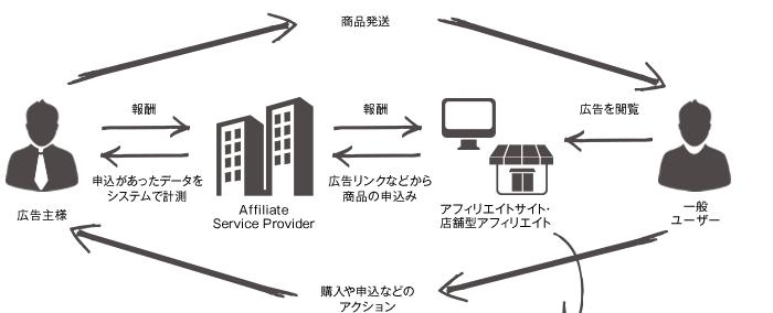 アフィリエイトのビジネスモデル