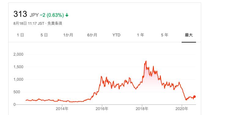 アイスタイル株価
