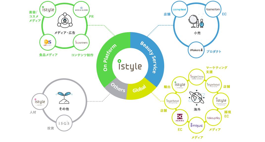 事業系統図 アイスタイル