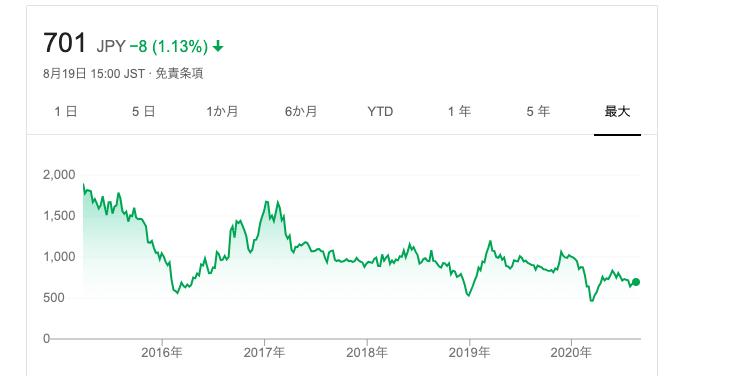 イード 株価推移