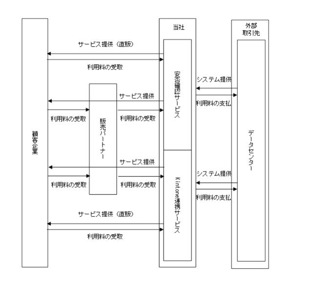 トヨクモ事業系統図