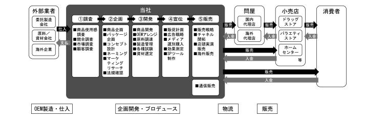 グラフィコの事業系統図