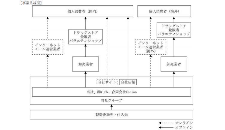 アイエヌイーの事業モデル