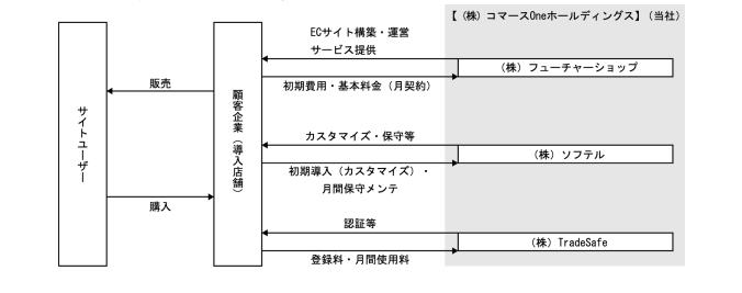 コマースoneホールディングスの事業系統図