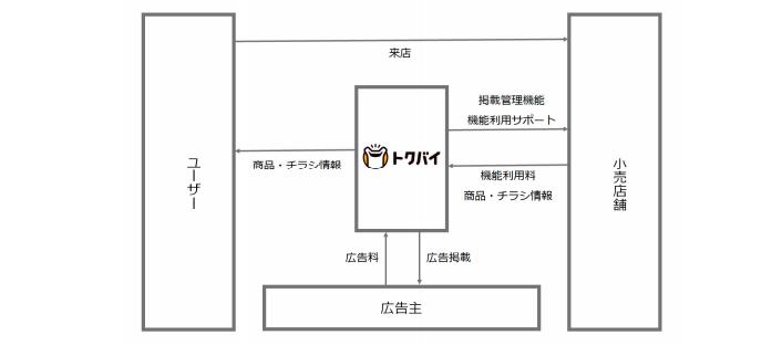 ロコガイドの事業系統図