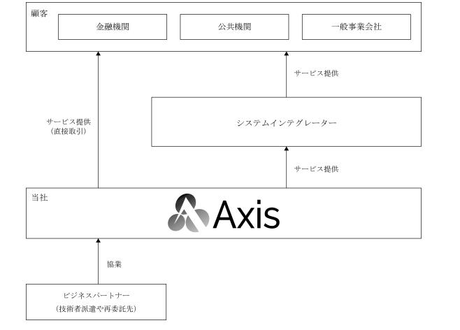 アクシスの事業系統図