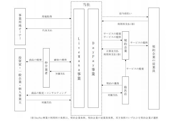 タスキの事業系統図