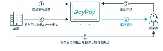 タスキday pay