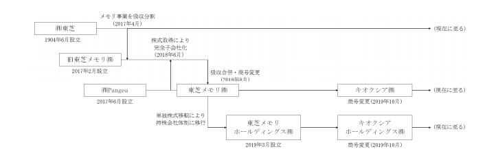 キオクシア 変遷図