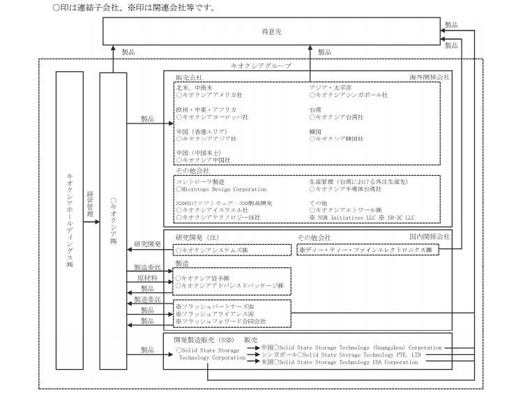 キオクシアHD 事業系統