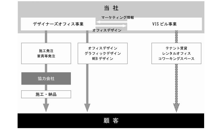 ヴィスの事業系統図