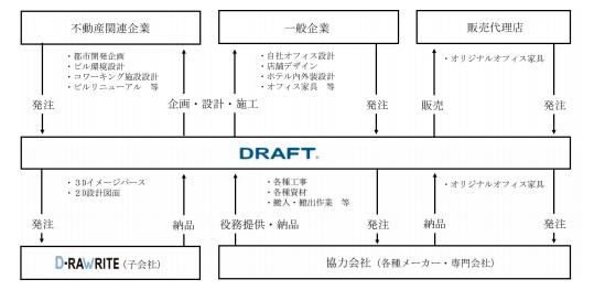 ドラフト事業系統