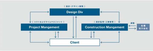 ドラフト 事業系統