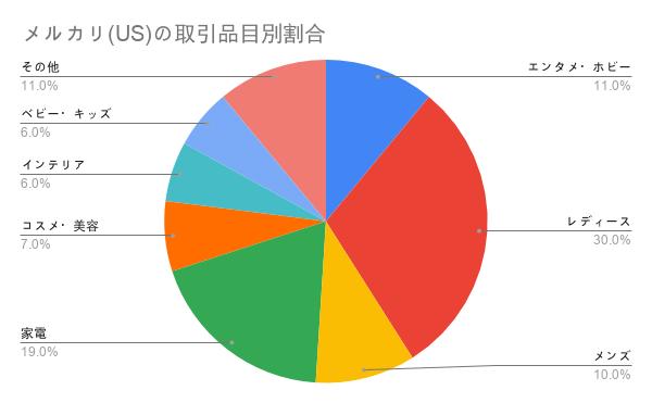 メルカリ(US)の取引品目別割合