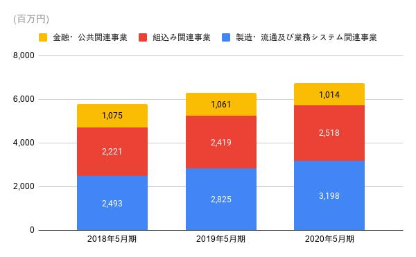 売上構成比の推移