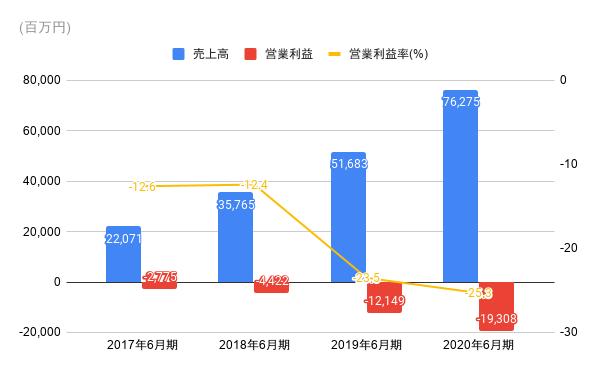 メルカリの営業利益率推移