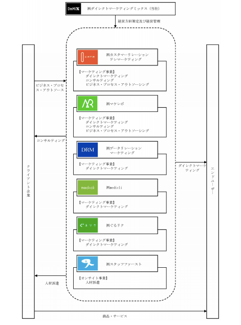 ダイレクトマーケティングミックスの事業系統