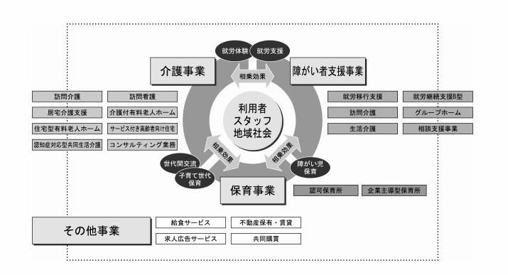 リビングプラットフォームの事業系統