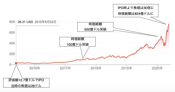 shopify 株価