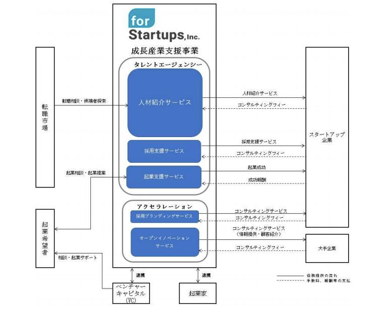 フォースタートアップス 事業系統図