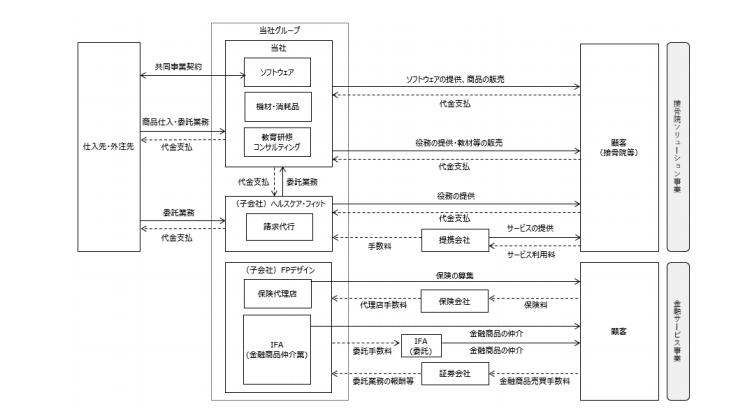 リグアの業務系統図