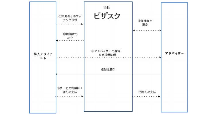 ビザスクの事業系統図