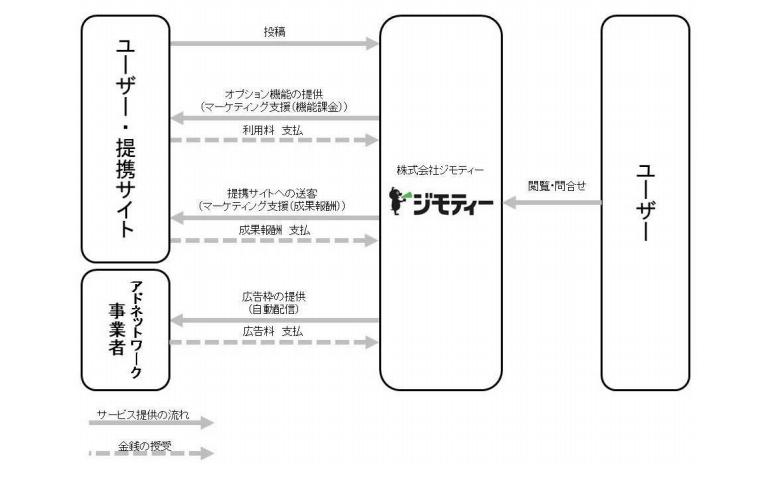 ジモティの事業系統図