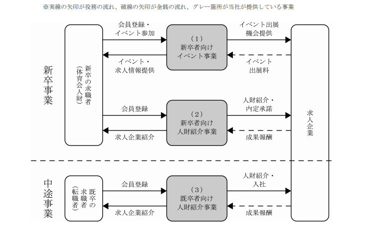 スポーツフィールド 事業系統図