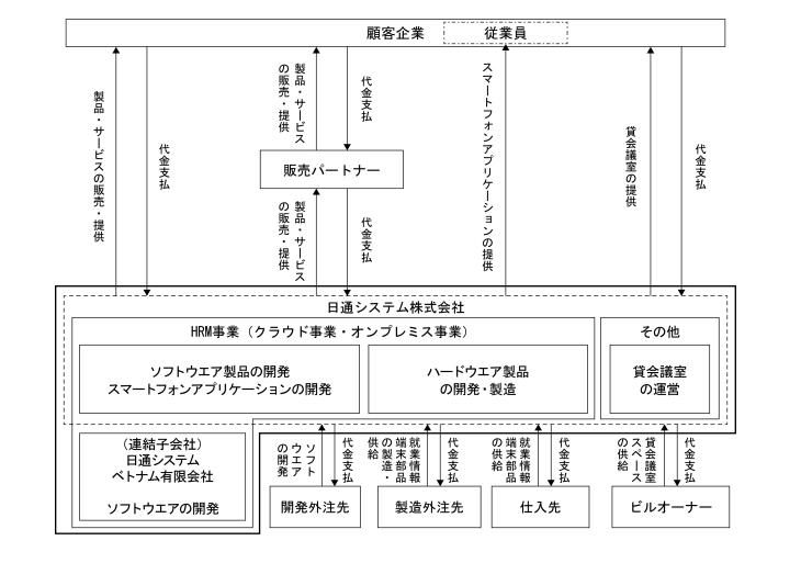 日通システム 事業系統図
