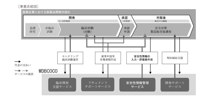 WDBココ 事業系統図